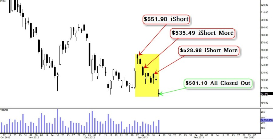 Short-term Bullish Trade Idea Gone Rogue $AAPL