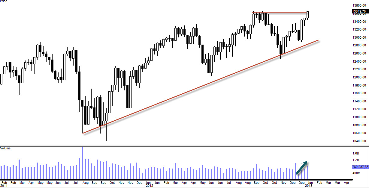 Weekly Market Update: $DJIA $SPX $COMPQ