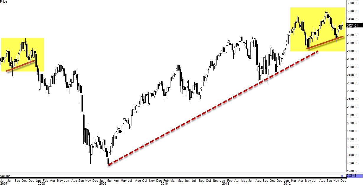 Weekly Market Update $DJIA $SPX $COMPQ