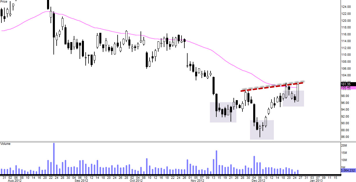 $BIDU – Old Support Becomes New Resistance (Update 12/26)