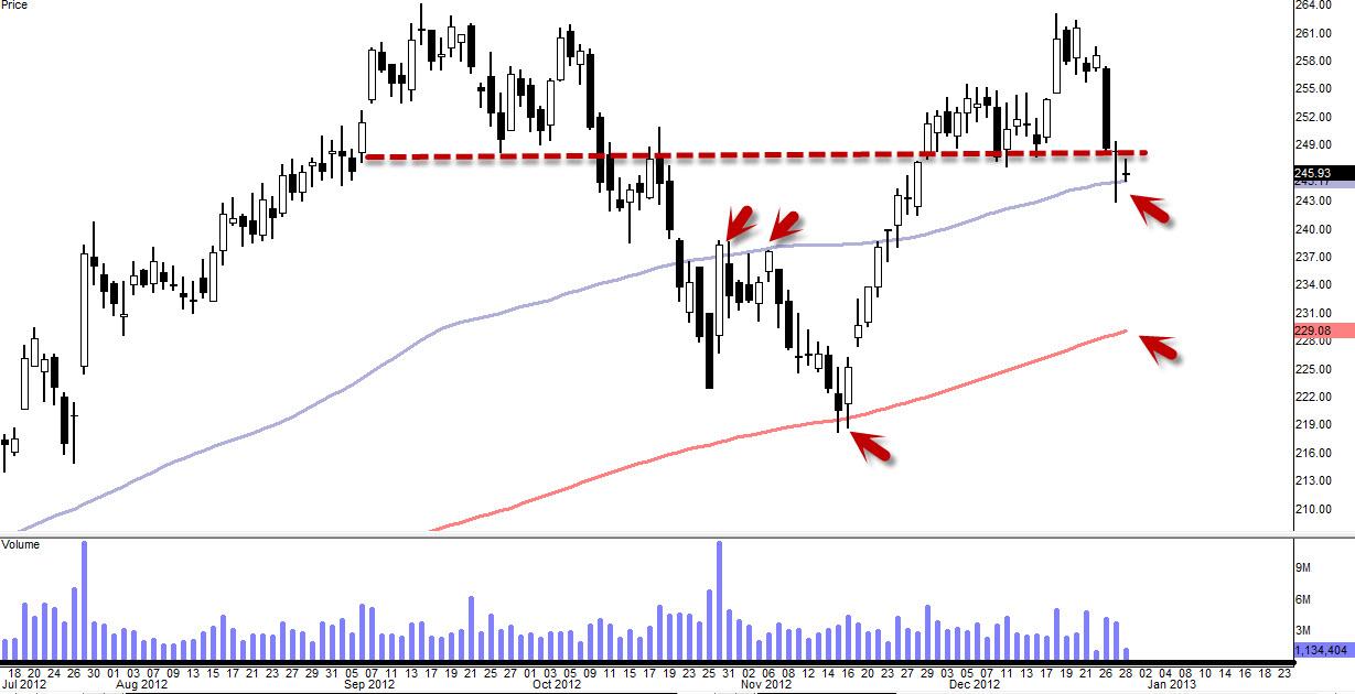 $AMZN 15 Points Drop Swing Trading Idea (Update 1/1)