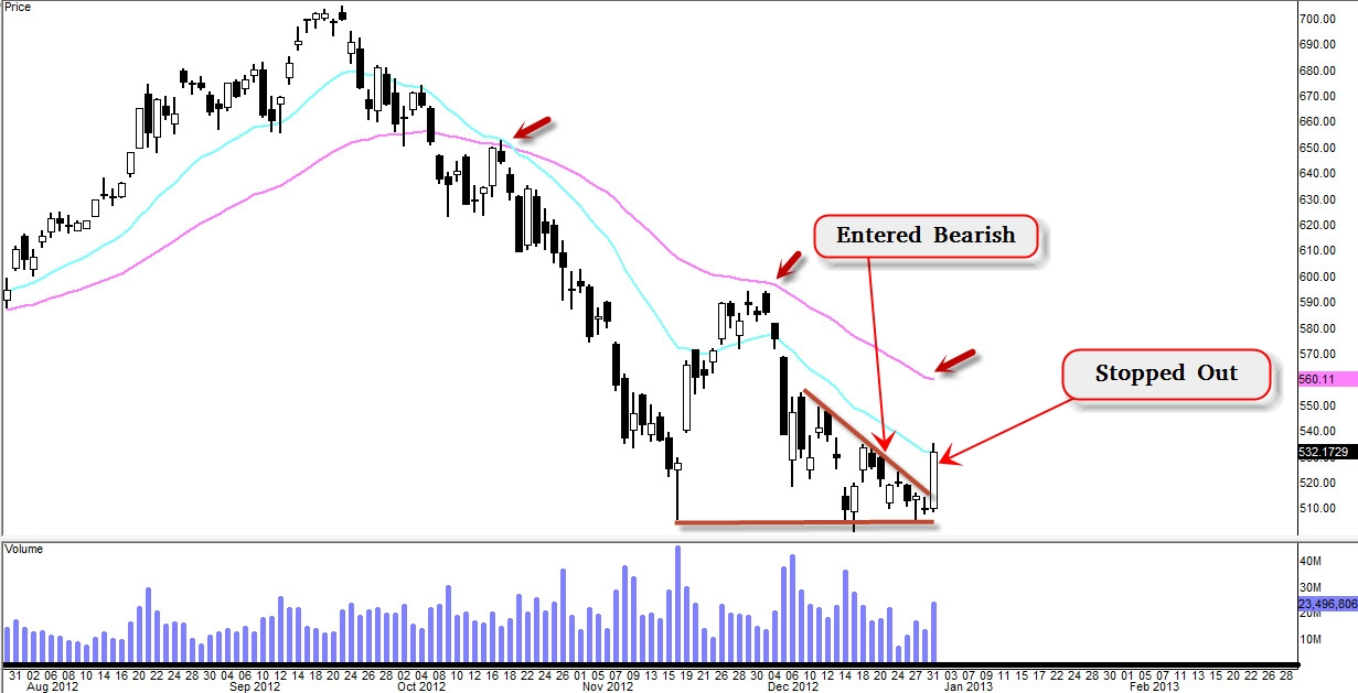 My Bearish Trading Journal on $AAPL (Update 12/31)
