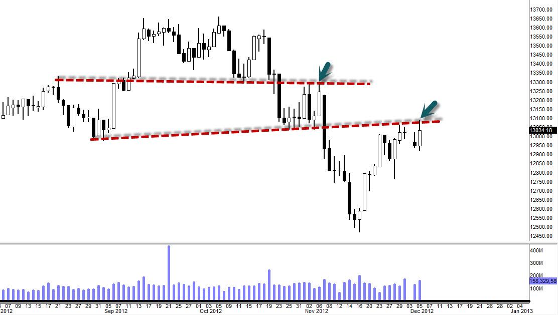 $DJIA $SPX $COMPQ – Neckline Resistance ($DIA $QQQ $SPY Update 12/5)