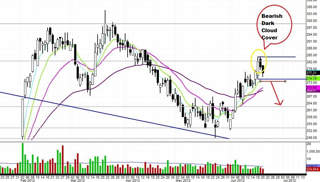 $CME: Bearish Trade Set Up