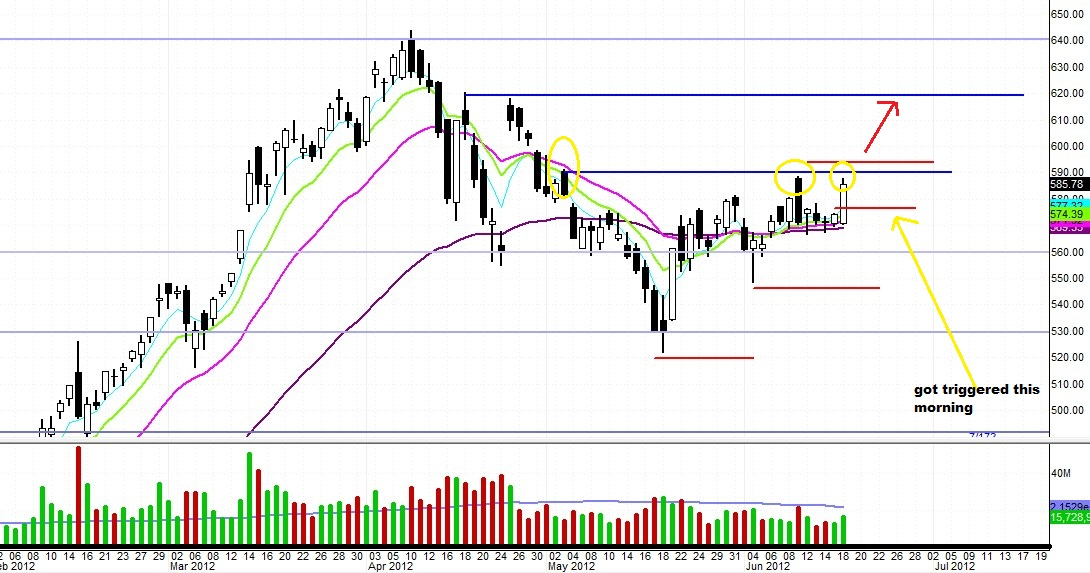$AAPL: $590 is the Current Pivot Level (Update 6/19)
