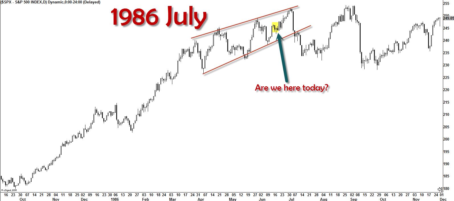 SPECIAL REPORT: $SPX 1986 Chart Suggests Bullish Run Until