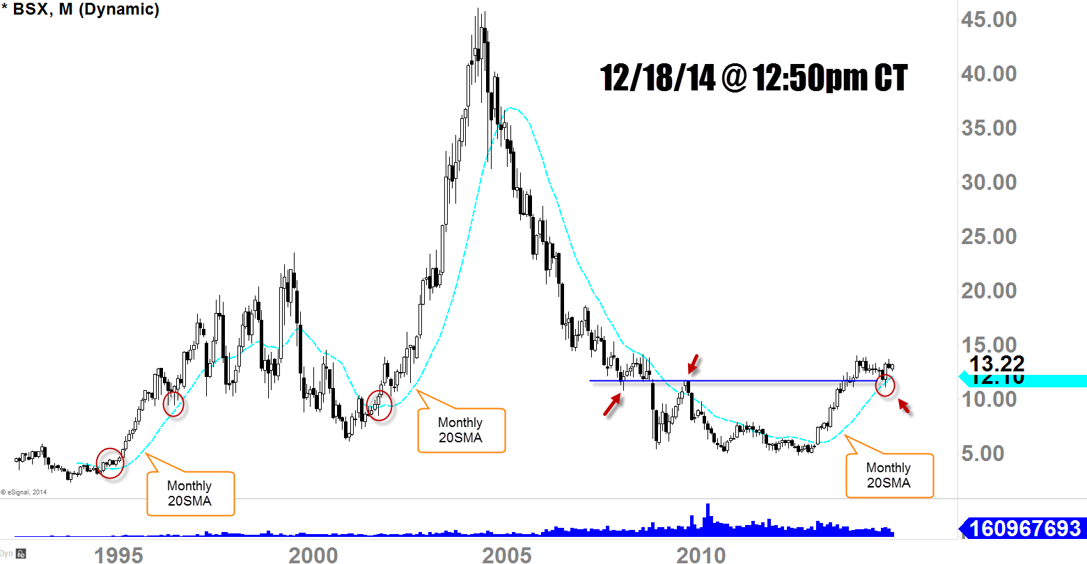 BSX Monthly Chart of December 2014