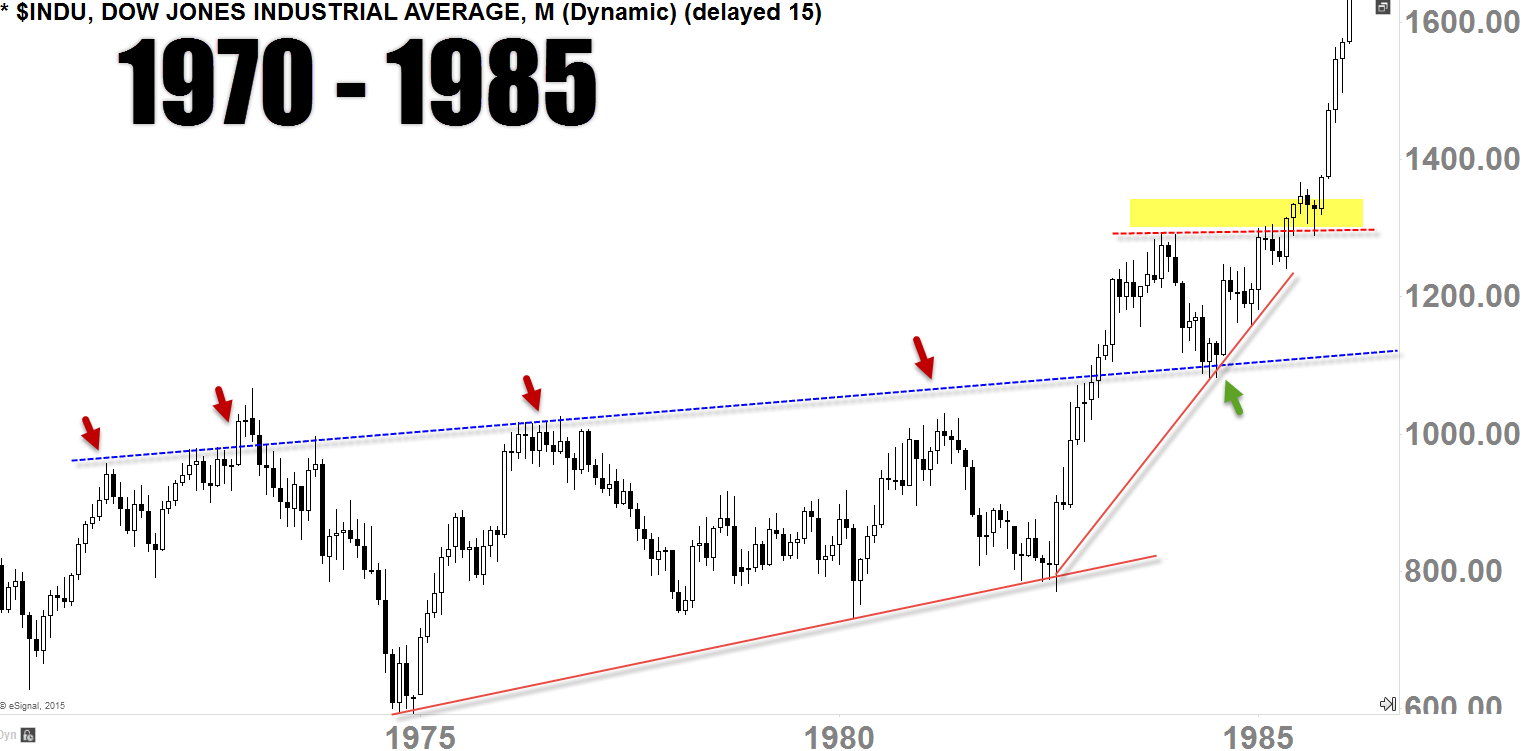 DJI 1970 - 1985 Monthly-Chart