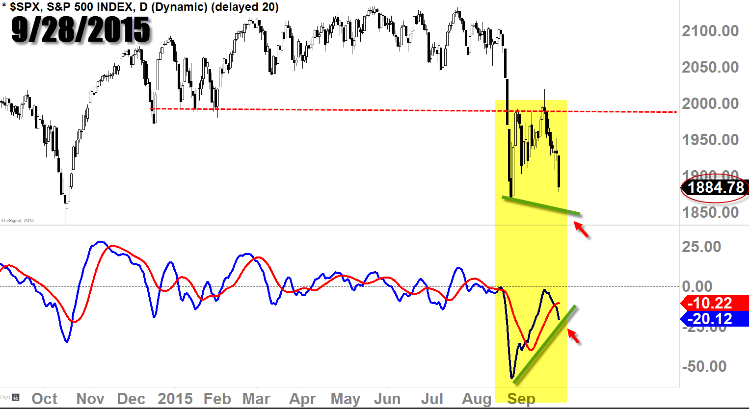 S&P 500 ($SPX) Daily Chart with MACD Screened on 9/28/15