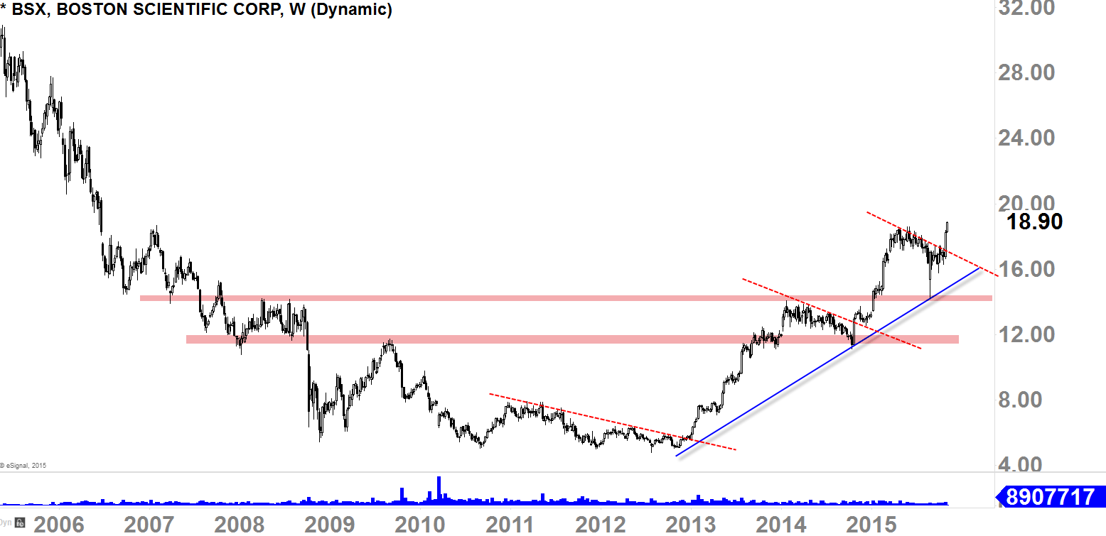 BSX Weekly Chart