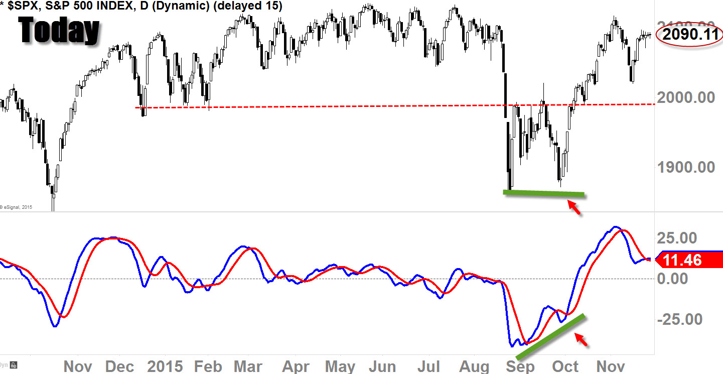 S&P 500 ($SPX) Daily Chart with MACD