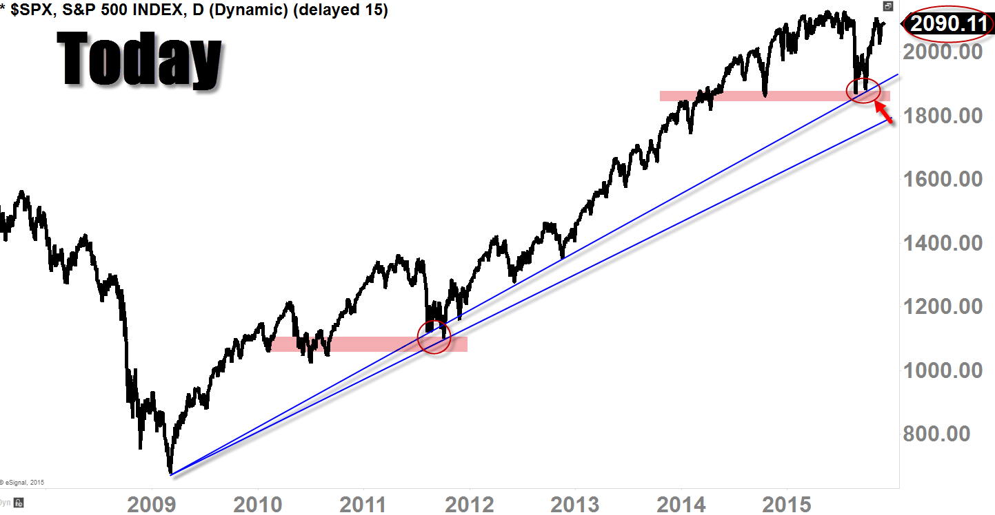 S&P 500 ($SPX) Daily Line-Chart