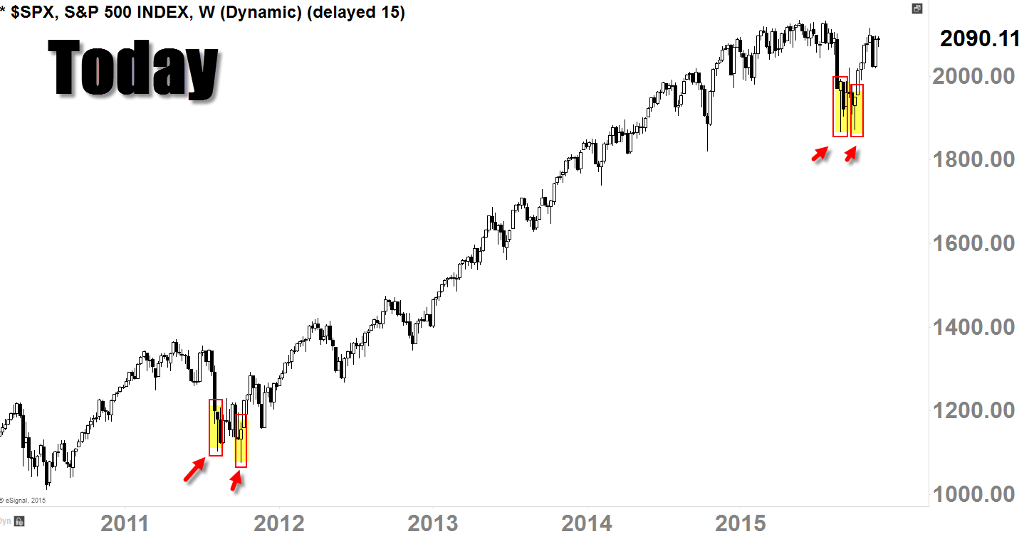 S&P 500 ($SPX) Daily Candle-Chart