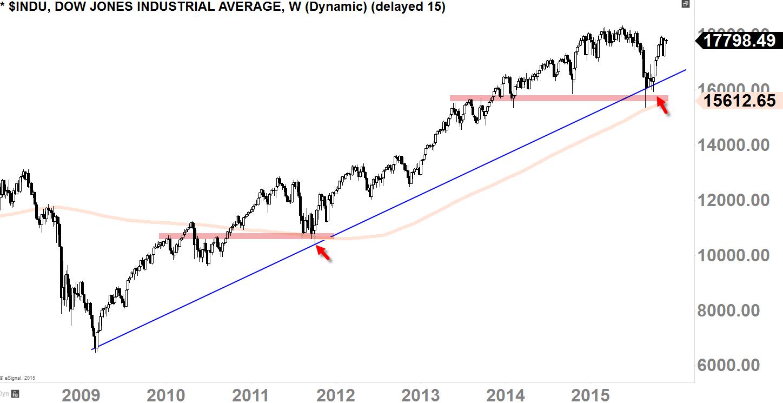 Dow Jones Industrial Average Weekly-Chart Today