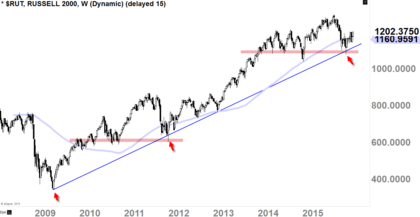 Russell 2000 ($RUT) Weekly-Chart Screened Today
