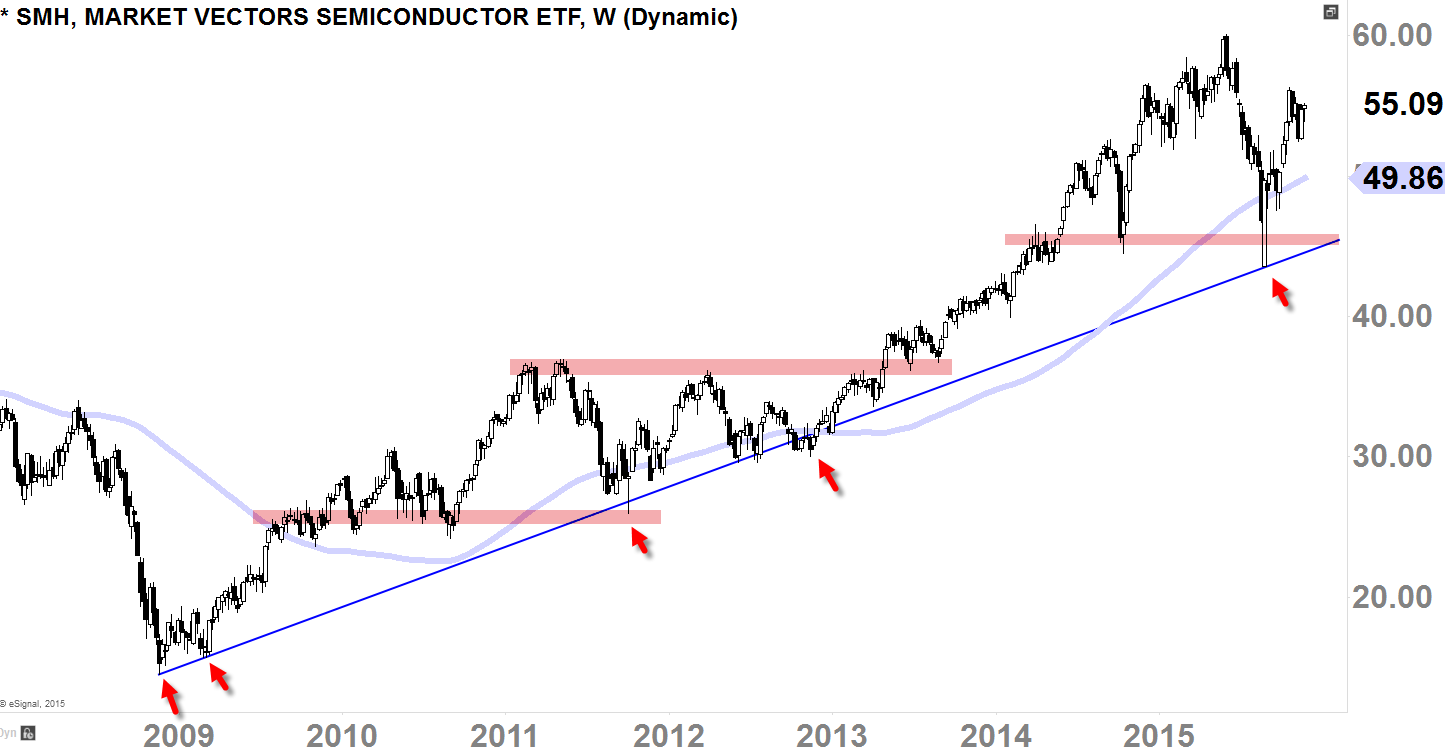 Semiconductor ETF (SMH) Weekly-Chart Screened Today