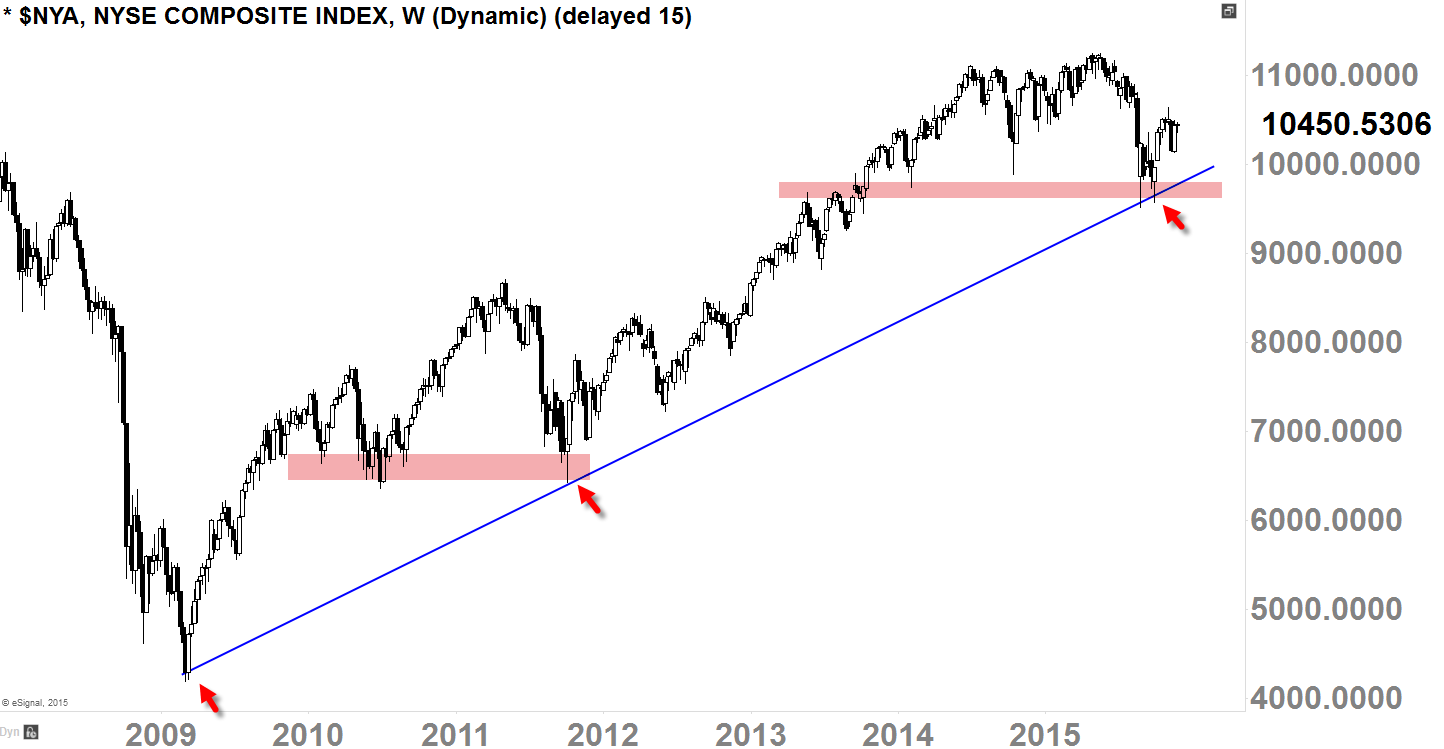 NYSE Composite Index ($NYA) Weekly-Chart Screened Today