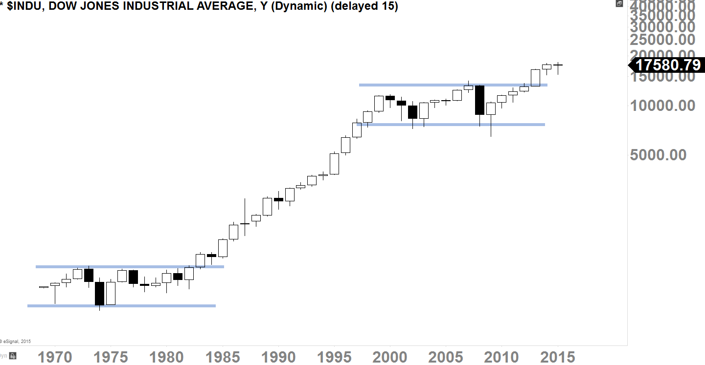 Dow Jones Industrial Average Yearly Chart