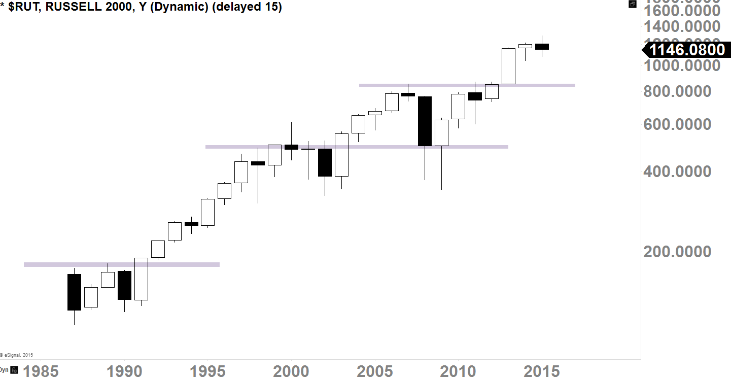 Russell 2000 Yearly-Chart 1985 - 2015