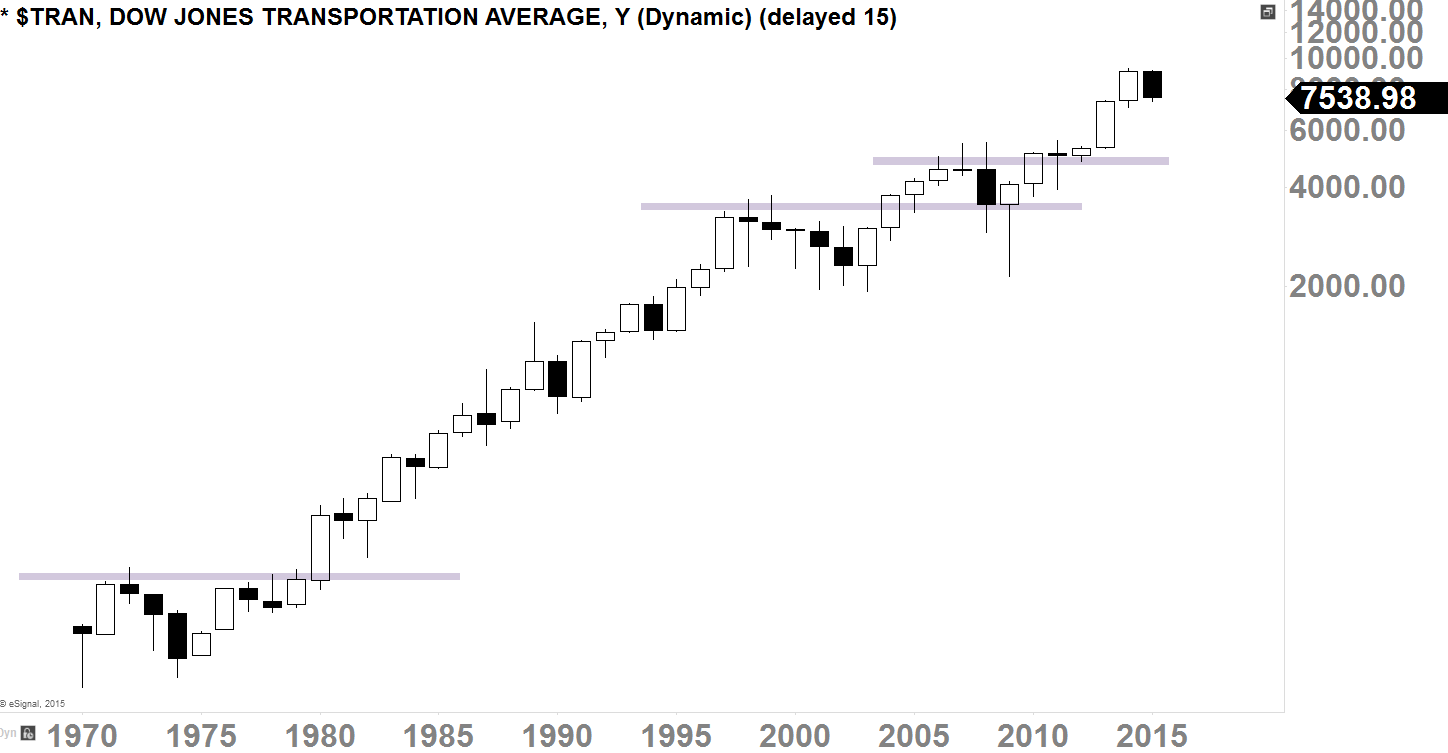 Dow Jones Transportation Average Yearly-Chart 1970 - 2015