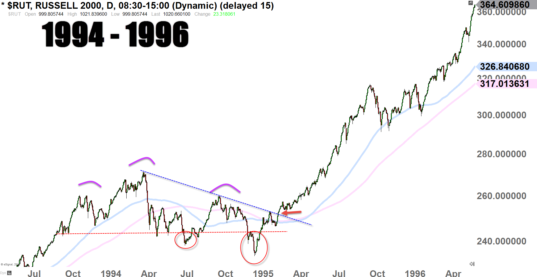 Russell 2000 Index Daily-Chart 1994 - 1996