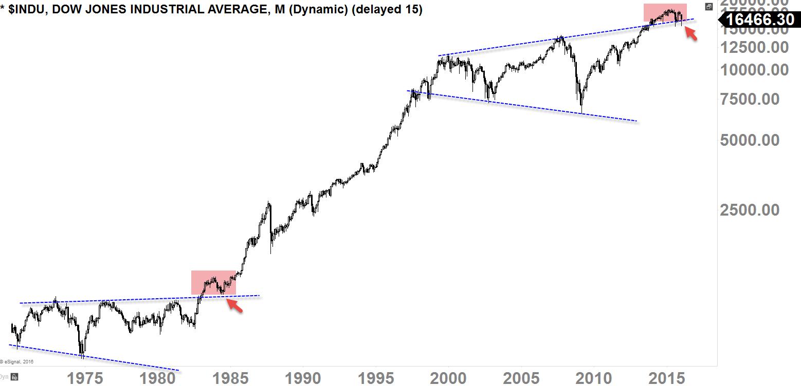 Dow Jones Industrial Average Monthly-Chart 1975 - Today