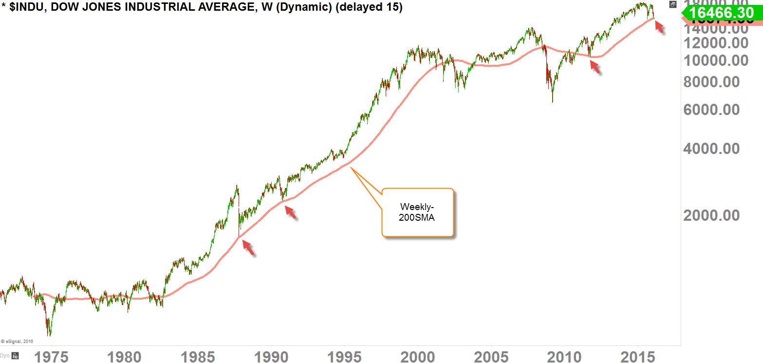 Dow Jones Industrial Average Weekly-Chart 1975 - Today