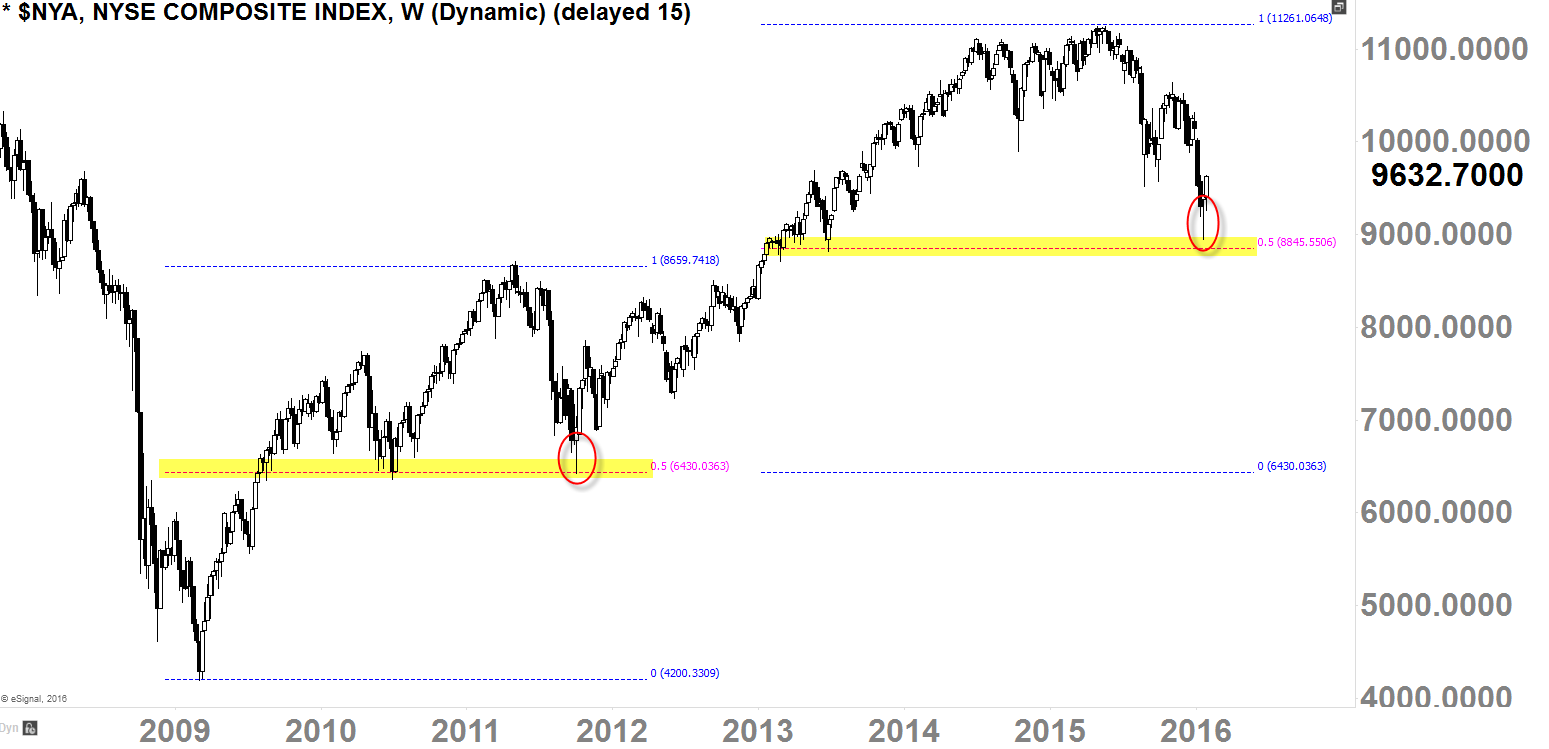 NYSE Composite Index Weekly-Chart 2009 - Today