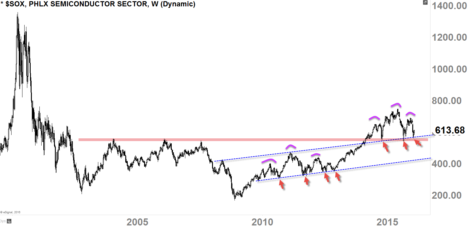 Semiconductor Weekly-Chart 2000 - Today