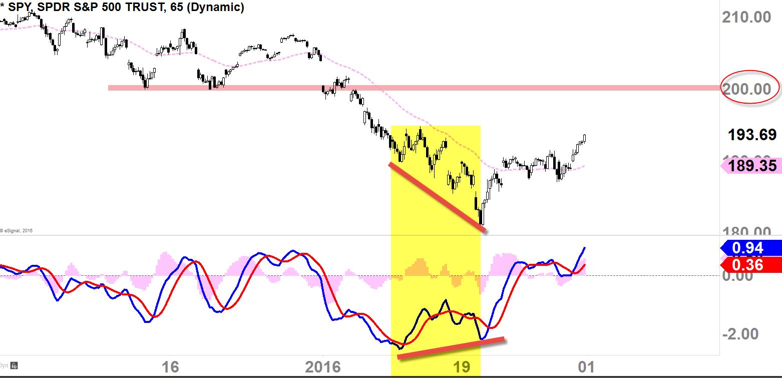 SPDR S&P 500 65mins-Chart