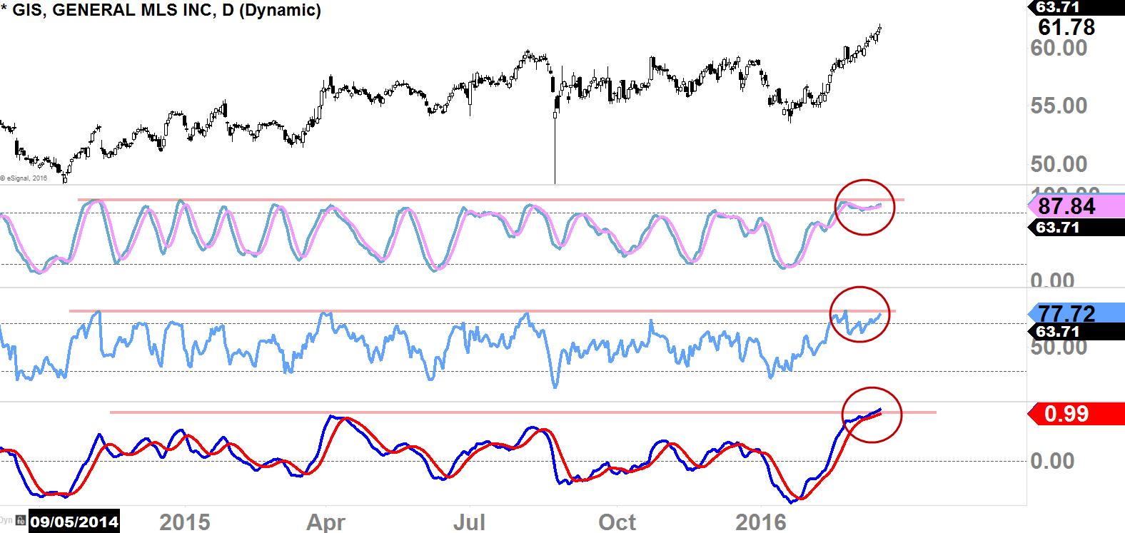 GIS Daily-Chart 2014 - 2016