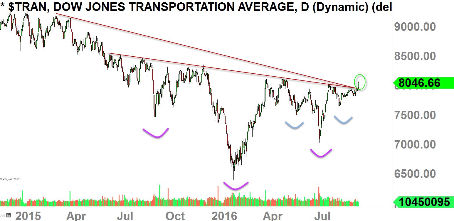 $TRAN Daily-Chart