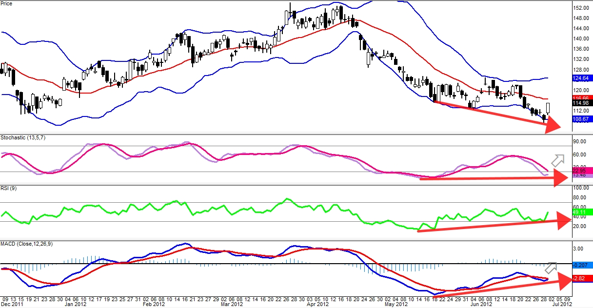 $BIDU: Possible Bullish Divergence (NOT YET CONFIRMED)