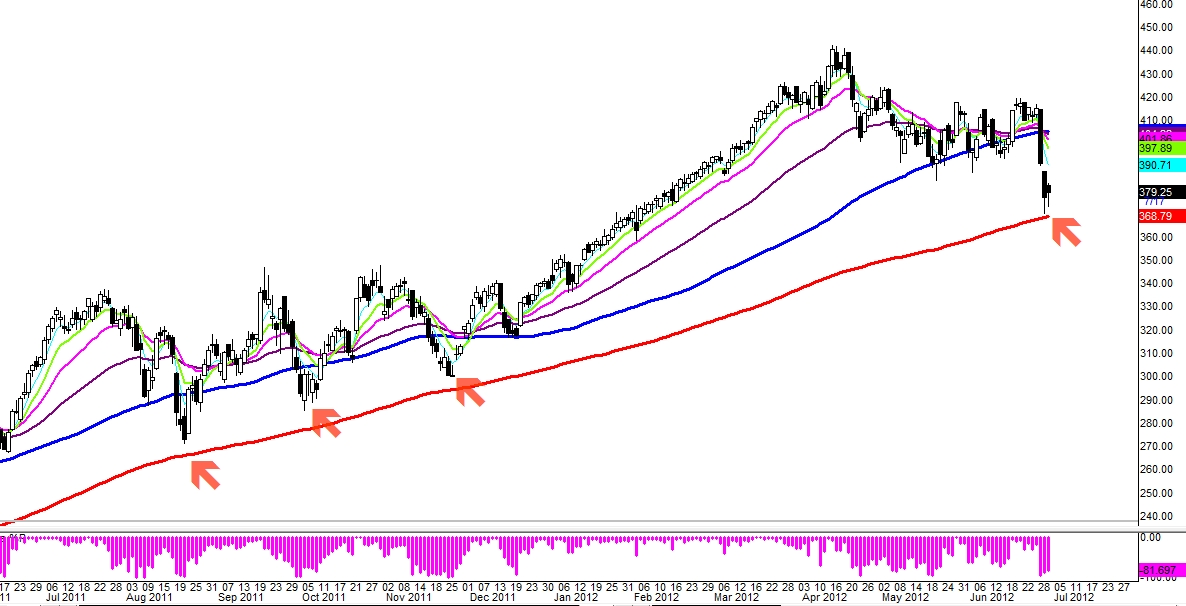 $CMG: 100 Moving Average's Flirt (Update 6/29)