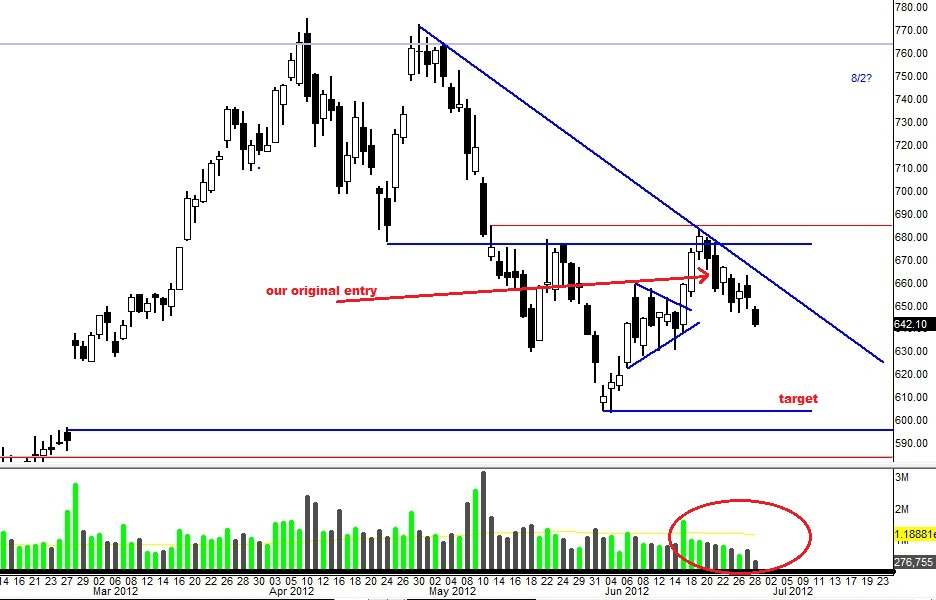 $PCLN: Bearish Trade Set Up (Updated 6/28)