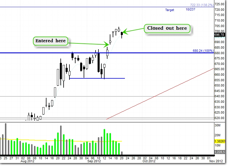 $AAPL – Bullish Trigger with Fib. Expansion Targets (Update 9/20)