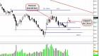 $SBUX – Bearish Gap Play (Low risk high reward) (Update 9/21)