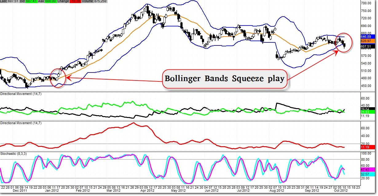 Bollinger bands webinar