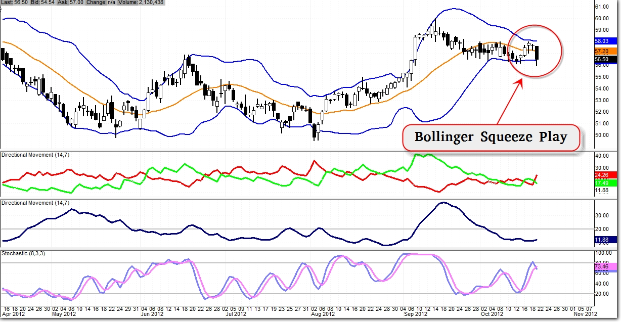 Bollinger bands squeeze play