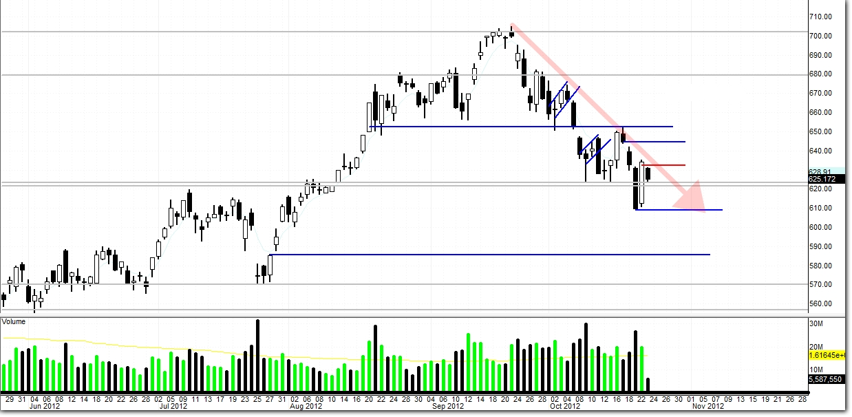 $AAPL – Momentum Can Not Be Built In One Day
