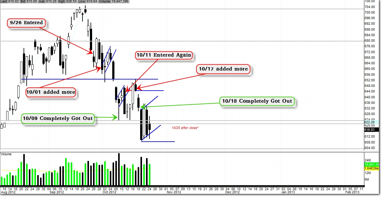 $AAPL – My Bearish Trade 9/26/12 – 10/24/12 (Update 10/24)