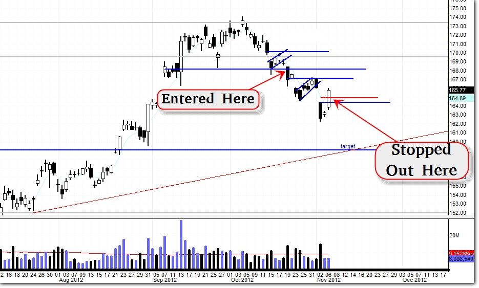 $GLD – Double Top Confirmed / Looking at 1 Month Bearish Trade (Update 11/8)