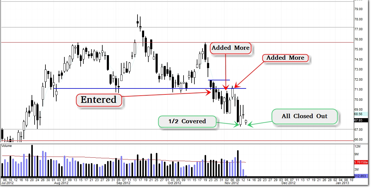 $SLB – Head and Shoulders Confirmed / Bearish Trade In Place (Update 11/13)