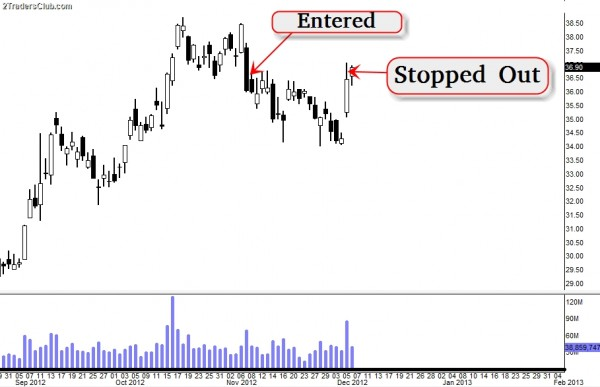 Stock option trading clubs