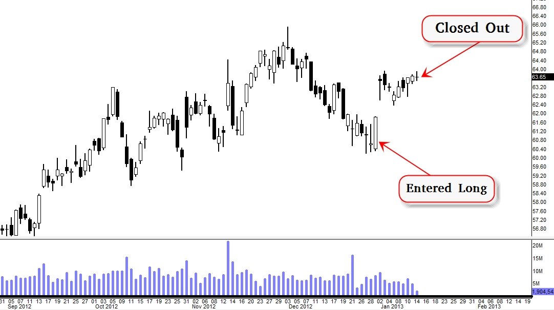 Make or Break: $HD Trading At The Key Level (Update 1/14)