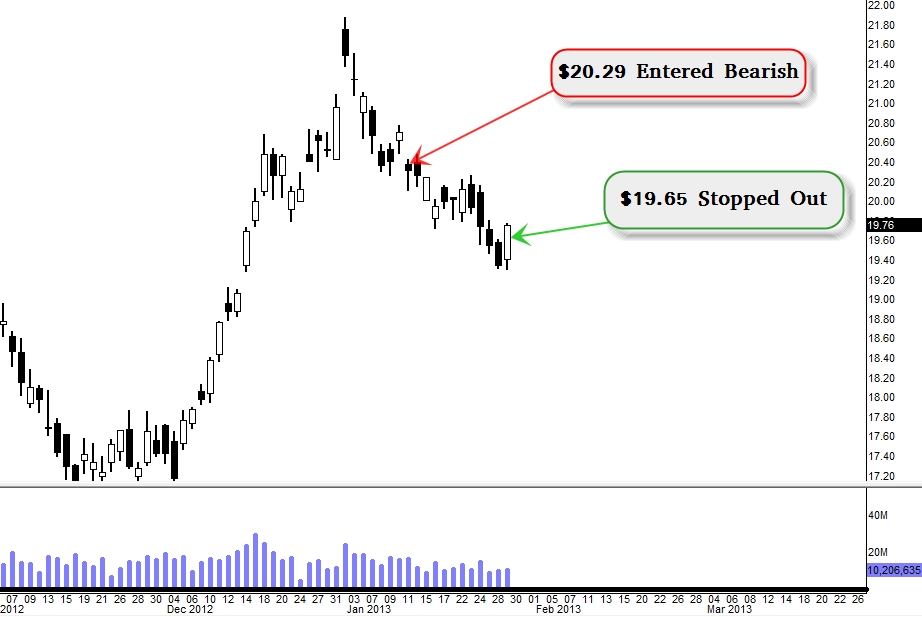 Love Da Mini Head and Shoulders on $VALE (Update 1/29)