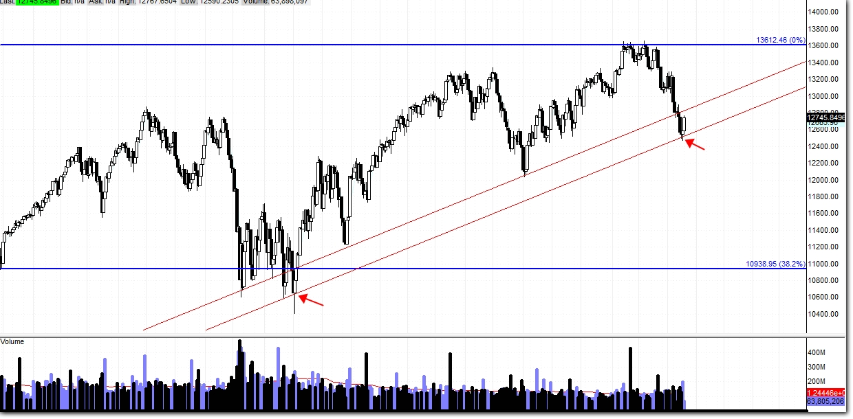 $DJIA, $SPX, $COMPQ – Is Market Rolling Over? (Update 11/21)