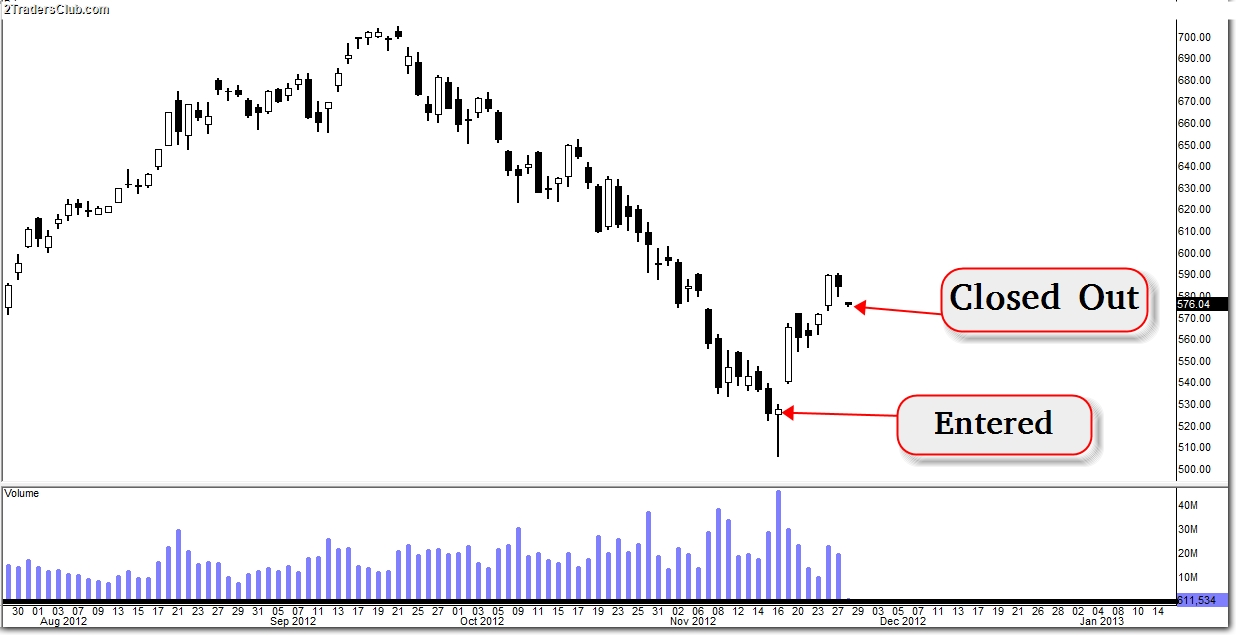 $AAPL – The Location, The Formation, And The Accumulation (Update 12/5)