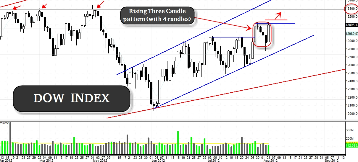 $DJIA, $SPX (Market Index) – Rising Three confirmed last Friday, looks bullish this week