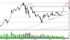 $SPX, $COMPQ, $DJIA – Market Index Update (Update 7/12)